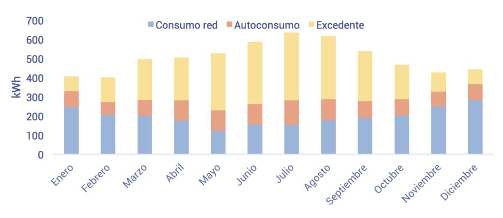 gráfico de autoconsumo