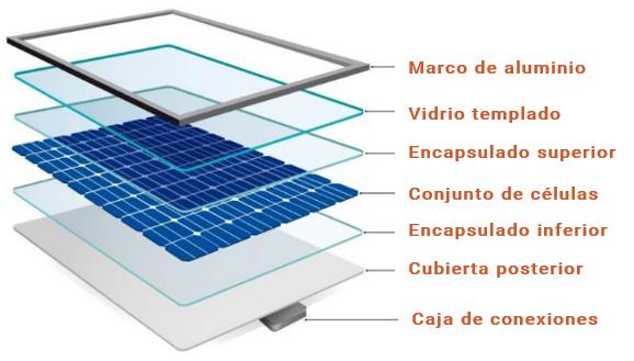 Partes panel solar